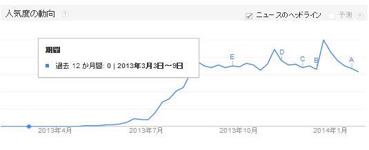 kankore-trend